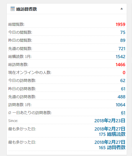 Wordpress Count per Day 総訪問者数とPV数